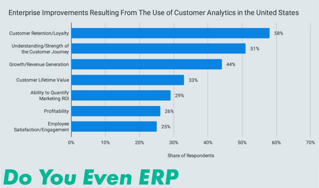 Enterprise Improvements Resulting From The Use of Customer Analytics in the United States