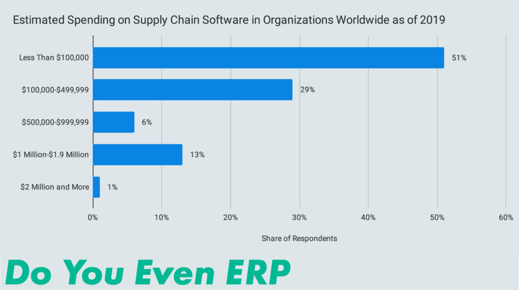Estimated Spending on Supply Chain Software in Organizations Worldwide as of 2019