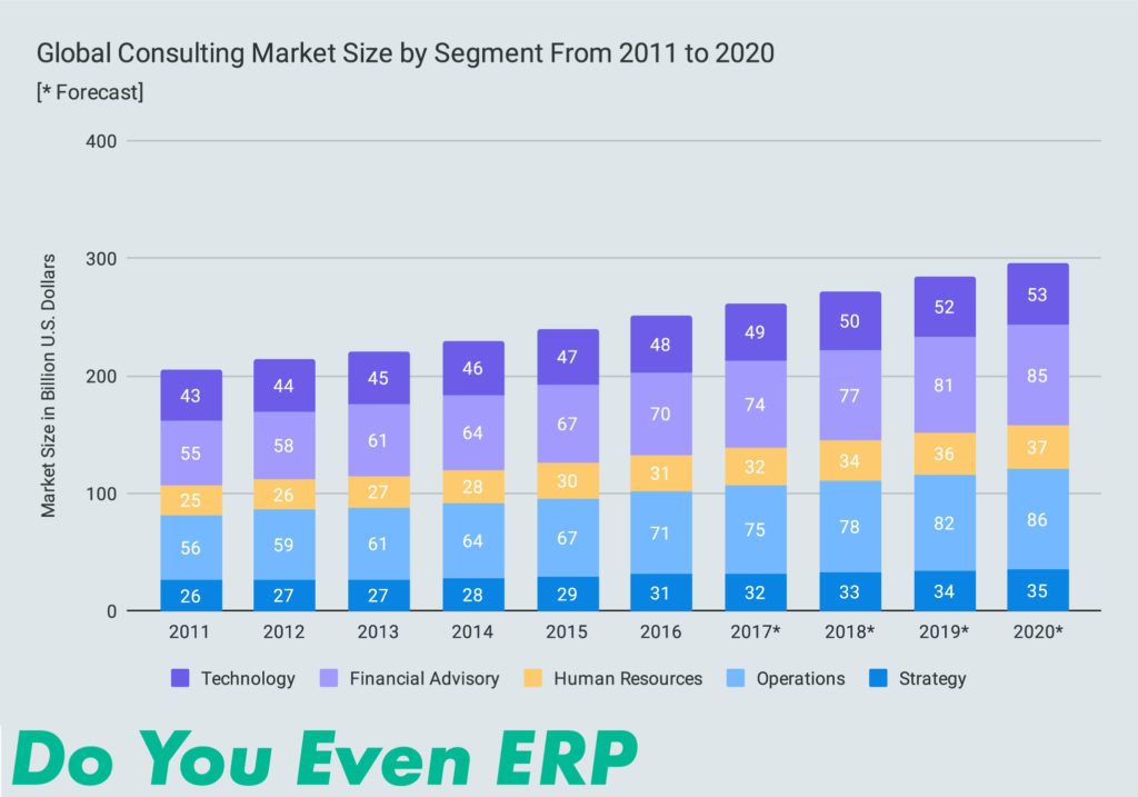 Global Consulting Market Size by Segment From 2011 to 2020