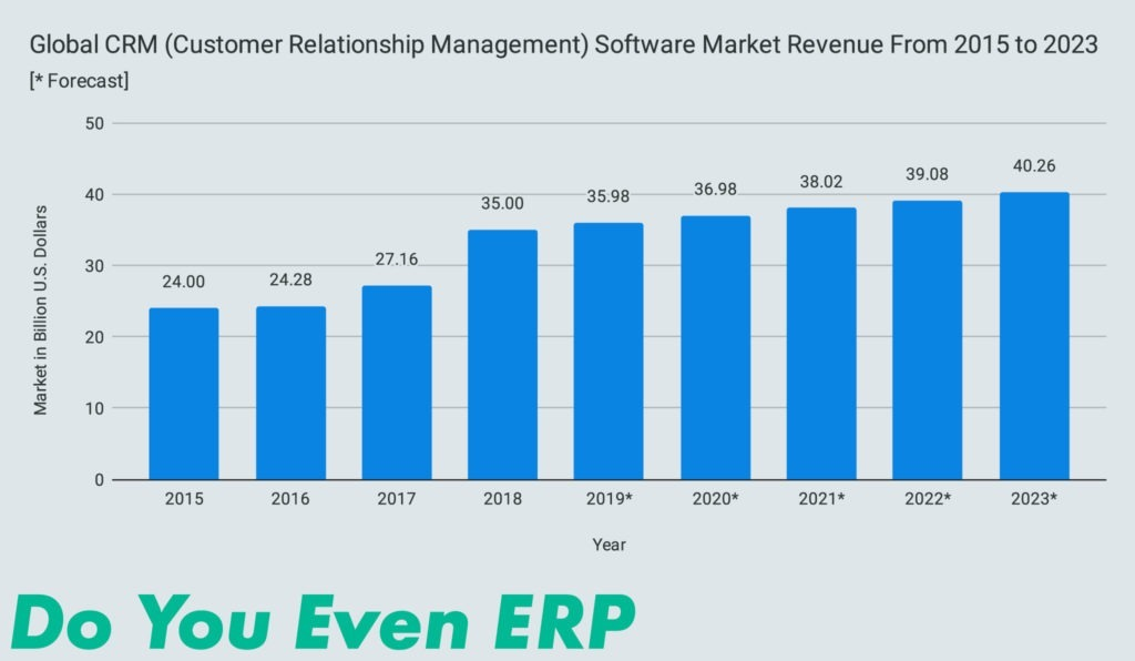Global CRM (Customer Relationship Management) Software Market Revenue From 2015 to 2023