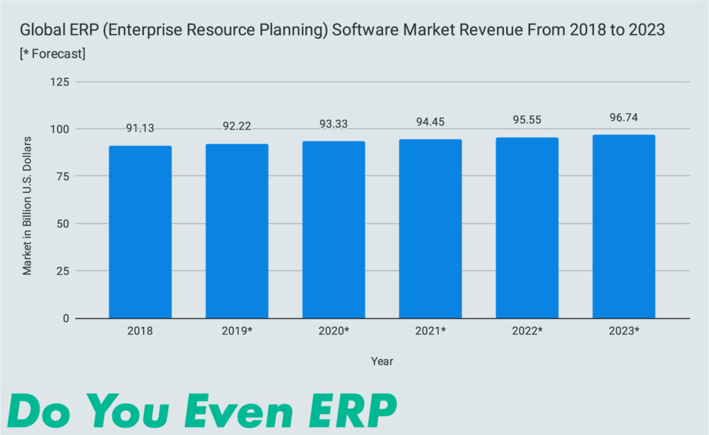 Global ERP (Enterprise Resource Planning) Software Market Revenue From 2018 to 2023