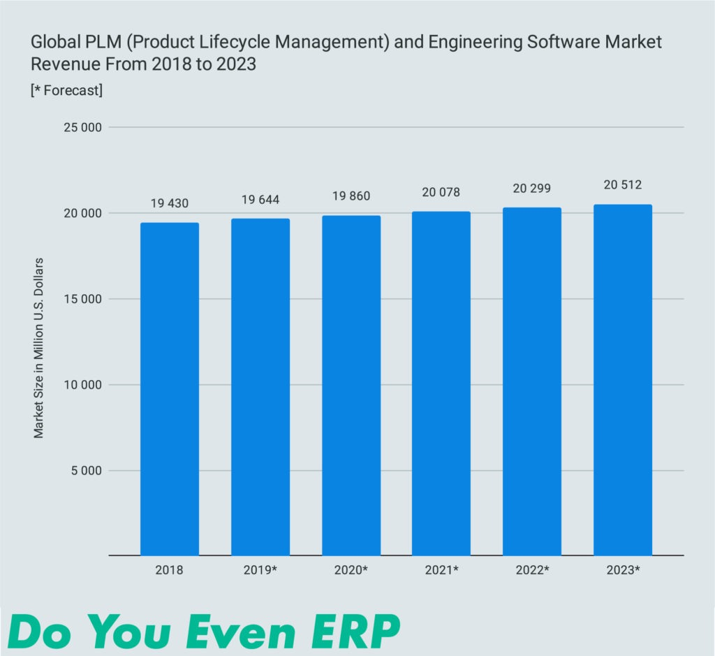 Global PLM (Product Lifecycle Management) and Engineering Software Market Revenue From 2018 to 2023