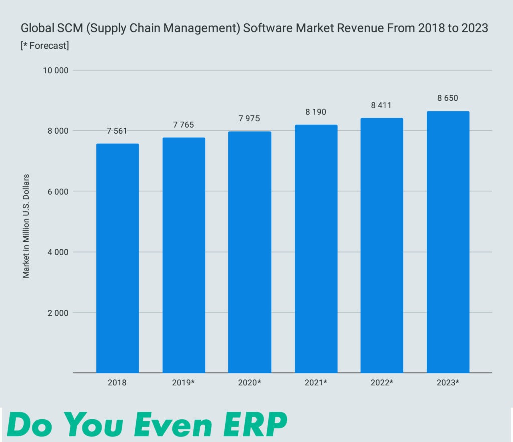 Global SCM (Supply Chain Management) Software Market Revenue From 2018 to 2023