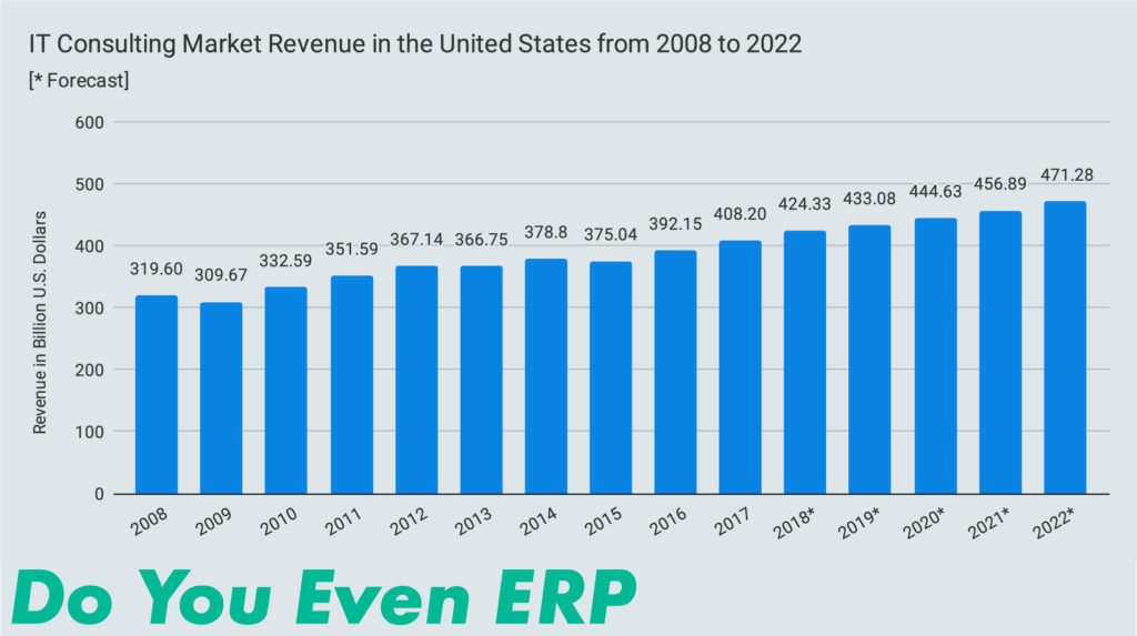 IT Consulting Market Revenue in the United States from 2008 to 2022