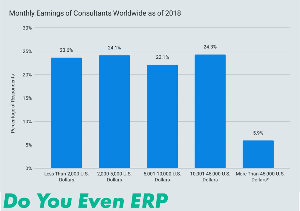Monthly Earnings of Consultants Worldwide as of 2018