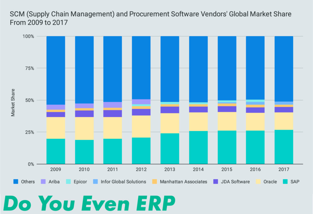 SCM (Supply Chain Management) and Procurement Software Vendors' Global Market Share From 2009 to 2017