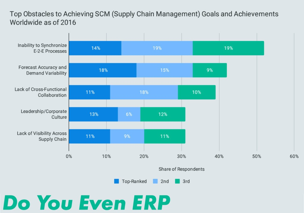 Top Obstacles to Achieving SCM (Supply Chain Management) Goals and Achievements Worldwide as of 2016