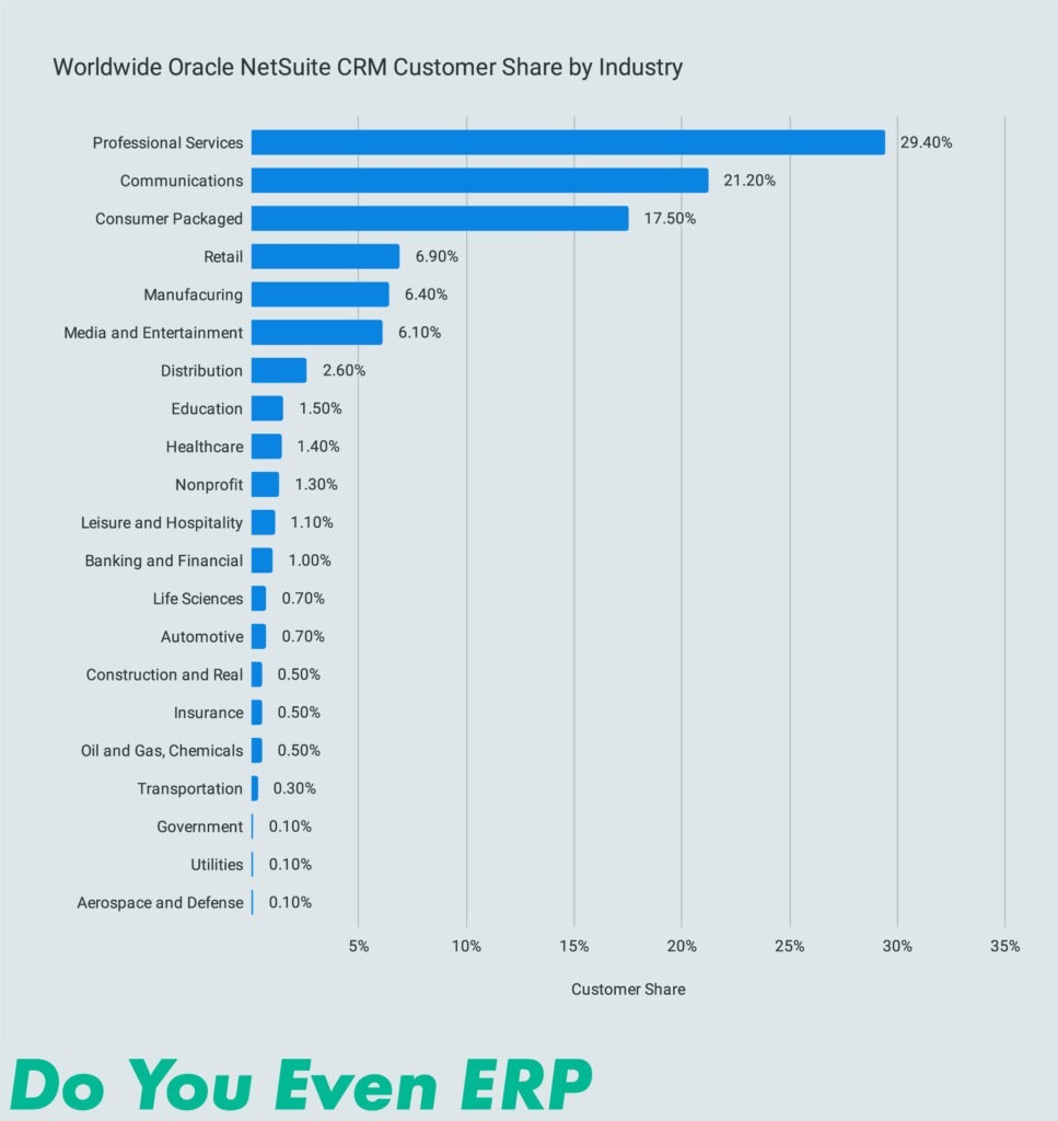 Worldwide Oracle NetSuite CRM Customer Share by Industry
