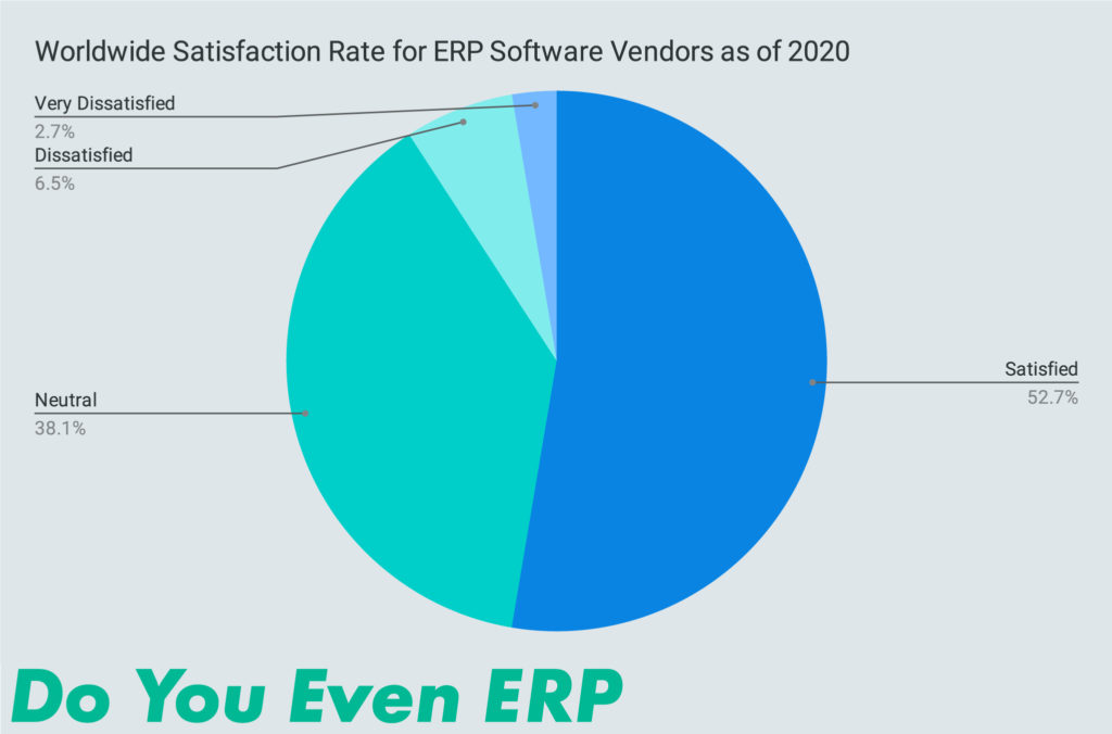 Worldwide Satisfaction Rate for ERP Software Vendors as of 2020